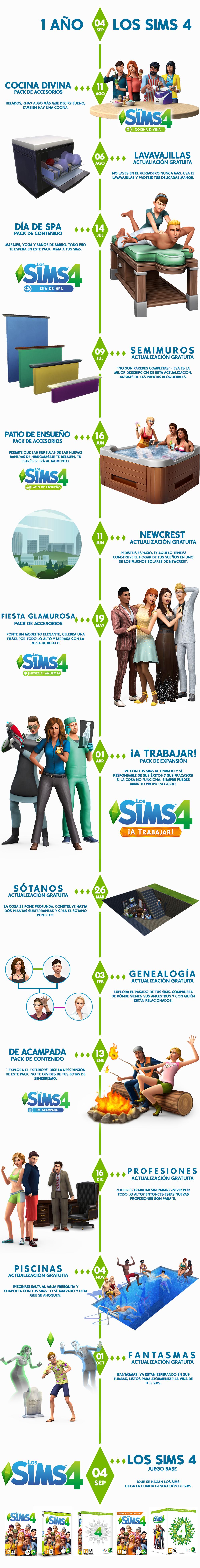 infografia-sims4-ano1